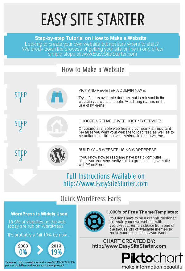 How to Make a Website by EasySiteStarter.com